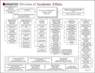 Division of Academic Affairs Organizational Chart
