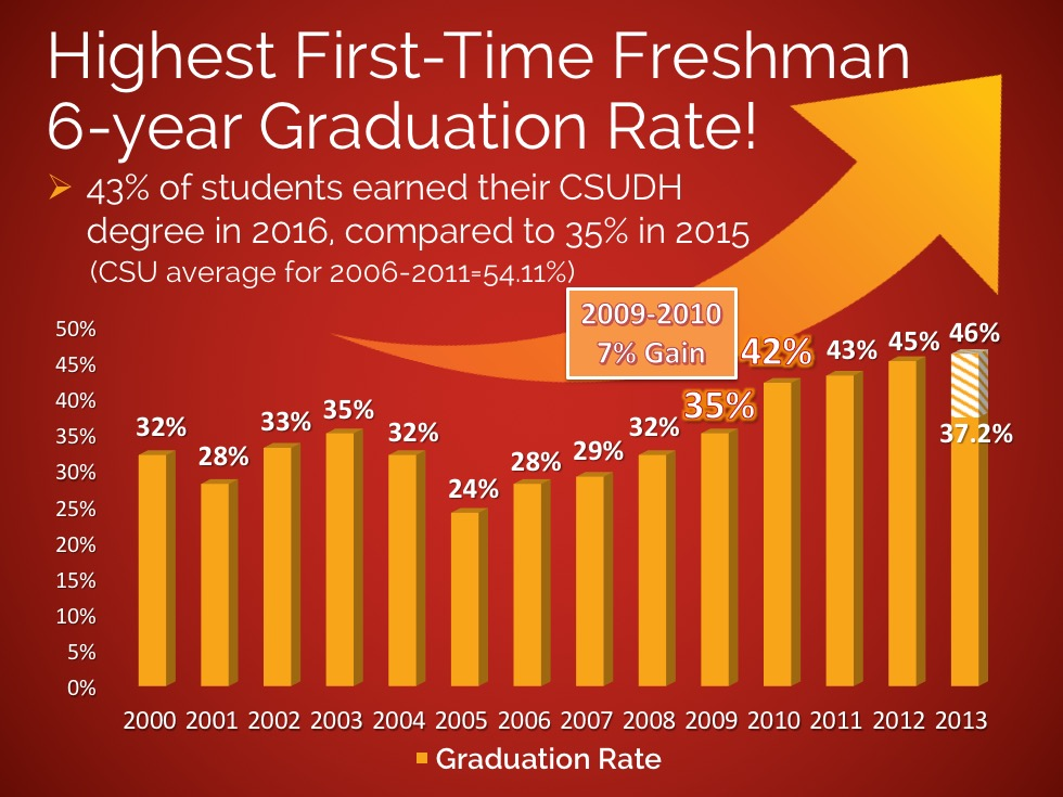 Highest First-time Freshmen 6-year Graduation Rate 2009-2010 7% Gain from years 2000-2013