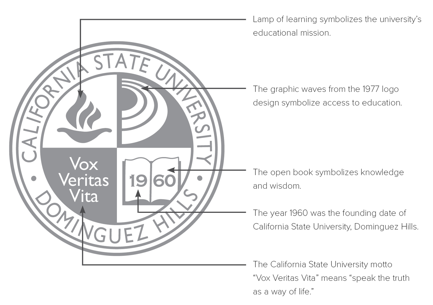 University Seal Symbolism. Lamp of learning, waves from 1977 logo, 1960 our founding year, Vox Vertas Vita - speak the truth