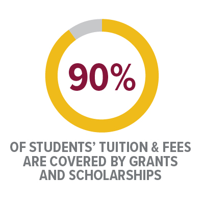Icon: 90% of students' tuitions and fees are covered by grants and scholarships
