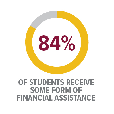 Icon: 84% of students receive some form of financial assistance
