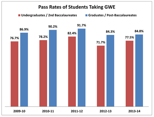 Pass Rates of Students Taking GWE