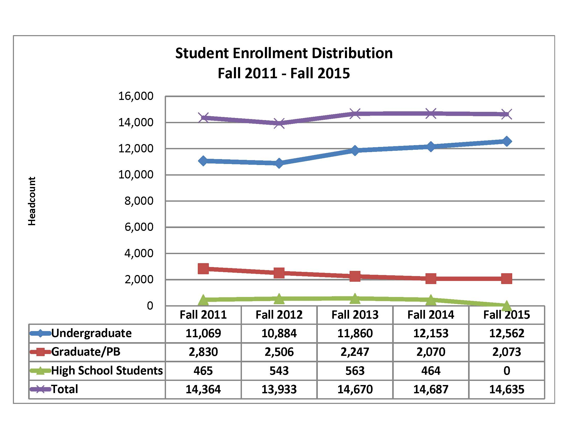 Enrollment Trends by Level