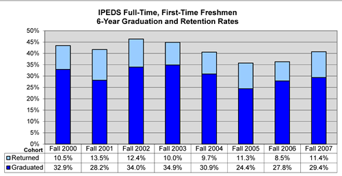 First Time Freshmen Graduation Rates Retention