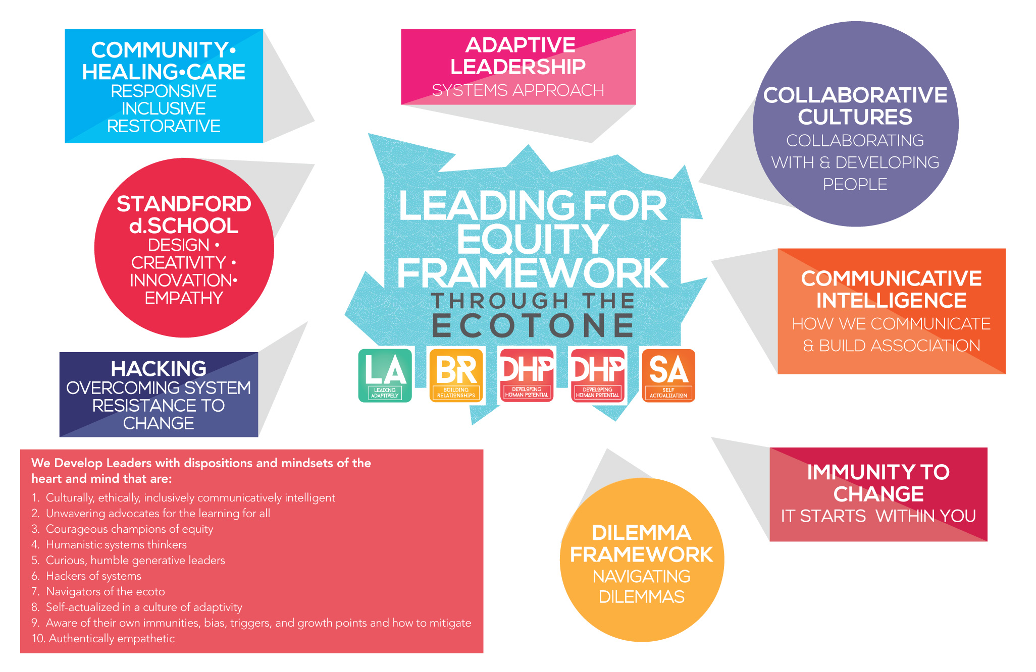 Leading for Equity Framework_with 10 leadership tenants