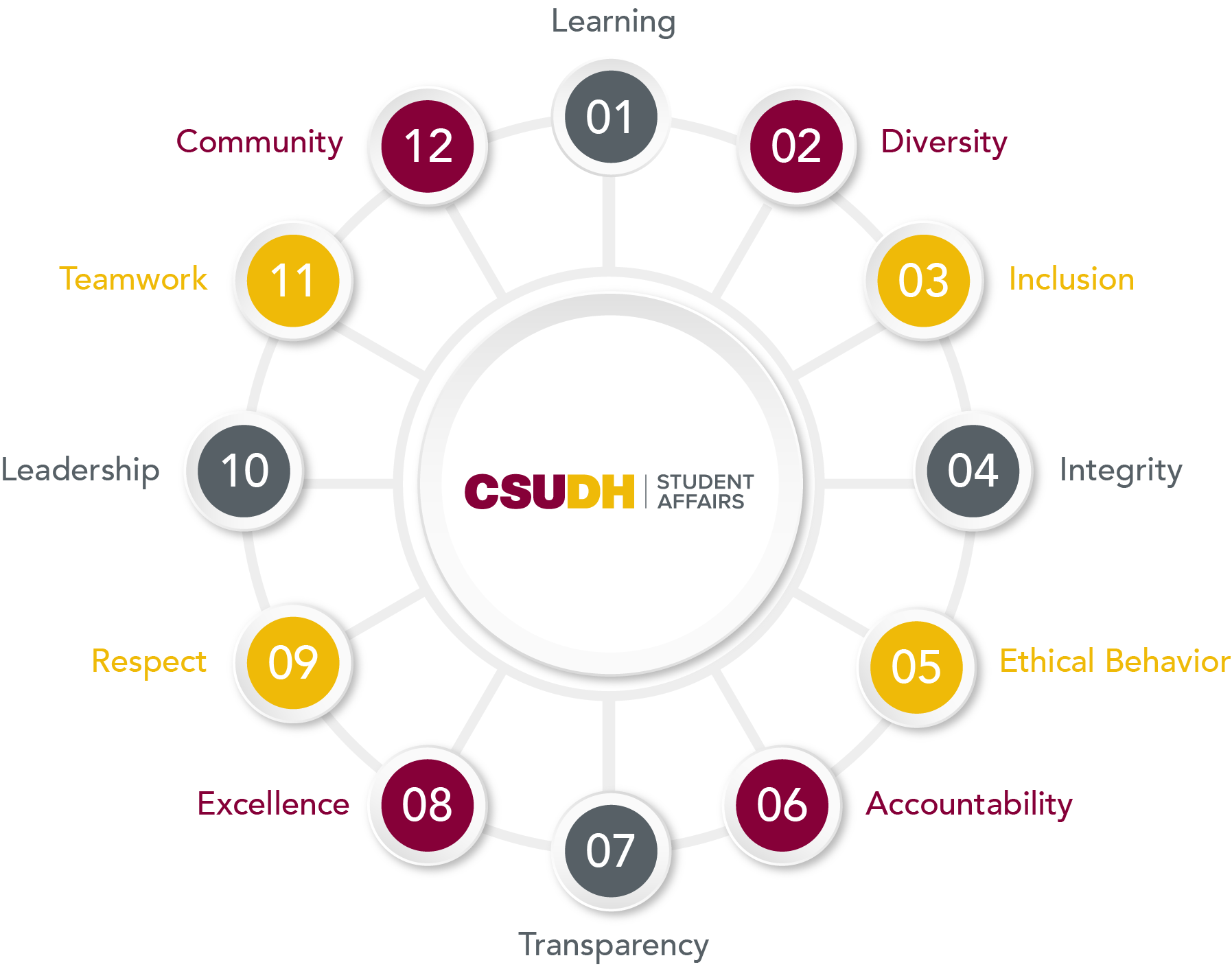 CSUDH SA Core Values