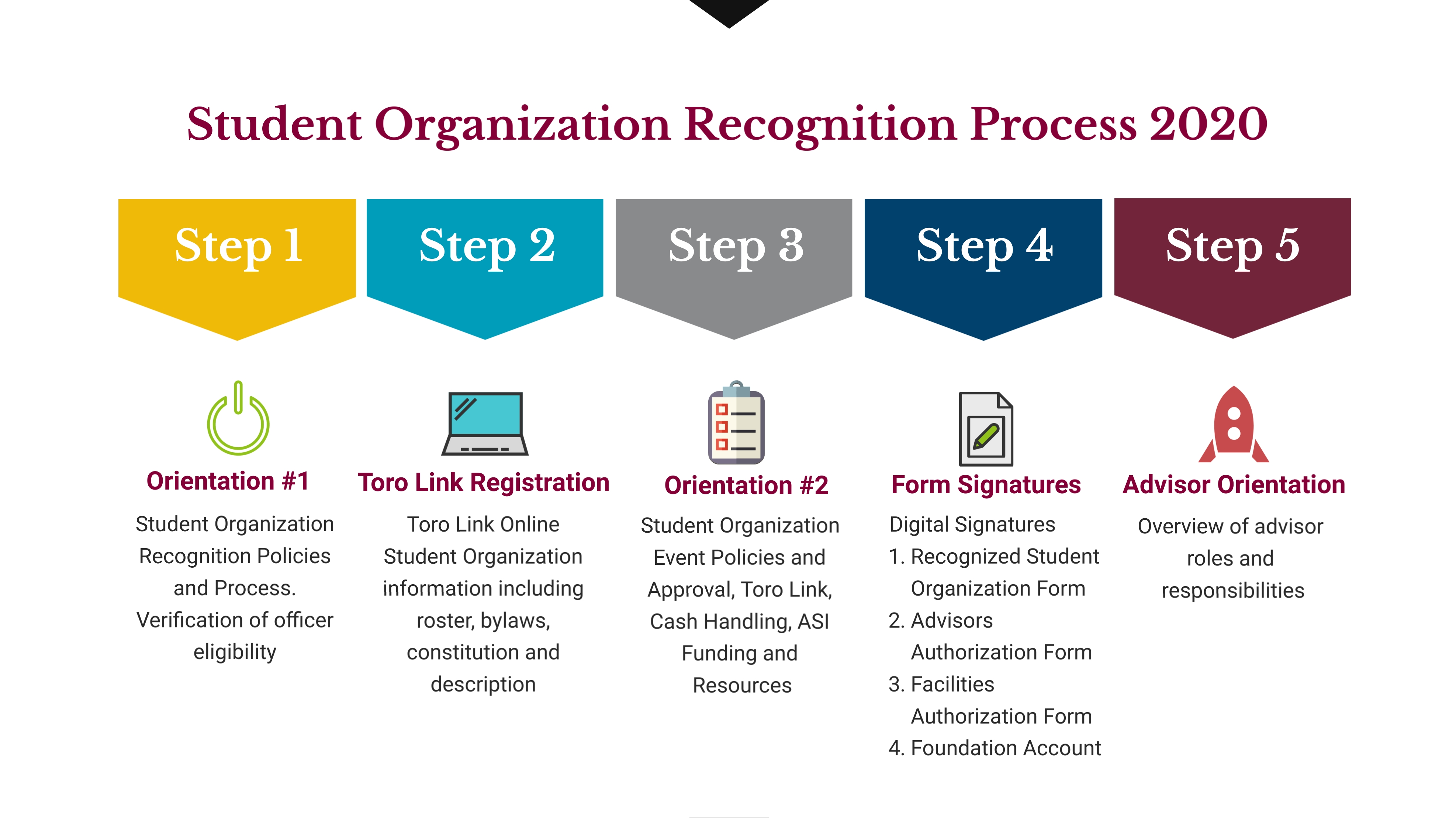 5 Steps of the Student Organization Recognition Process
